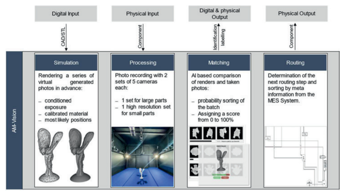 Functional principle and procedure of AM-VISION . Image via Philip Obst.