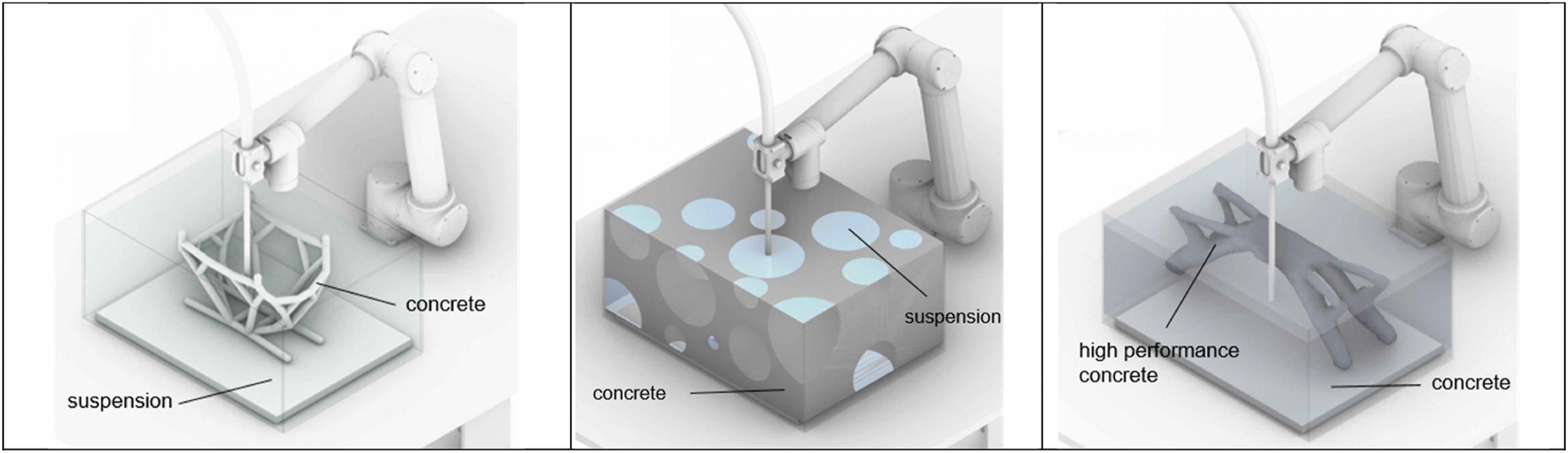 Injection 3D Concrete Printing processes: (a) Concrete in Suspension, (b) Suspension in Concrete, (c) Concrete in Concrete. Image via TU Braunschweig.