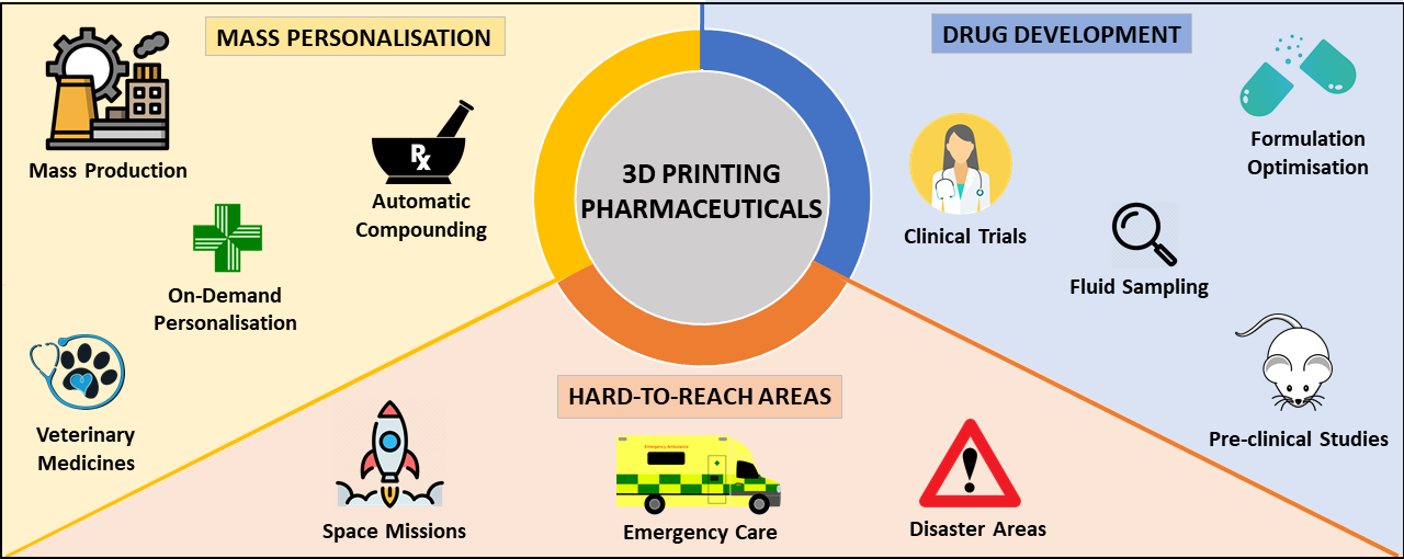 Application of 3D printing in the pharmaceutical industry. Image via FabRx.
