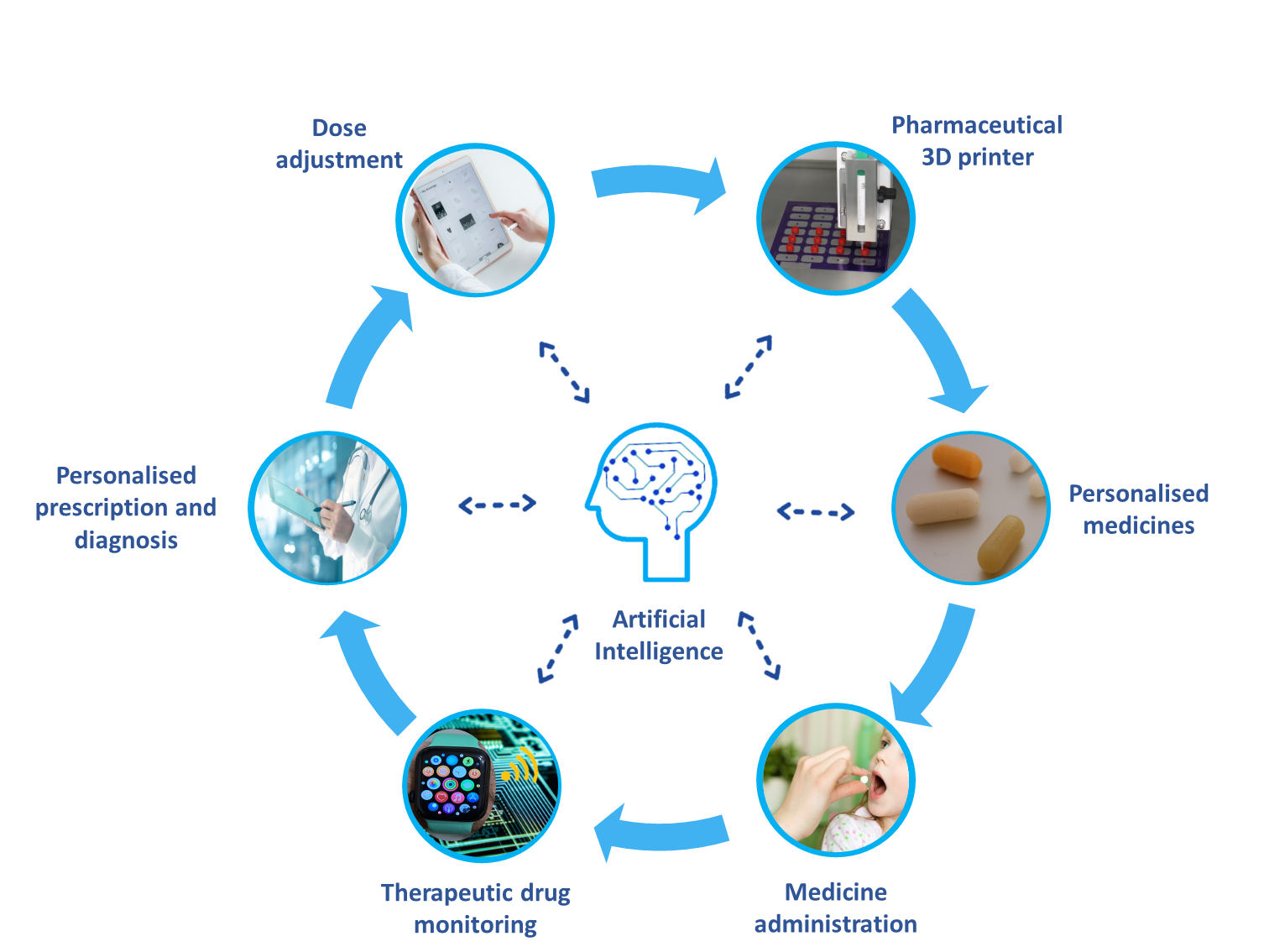 The virtuous cycle of personalized medicine. Image via FabRx.
