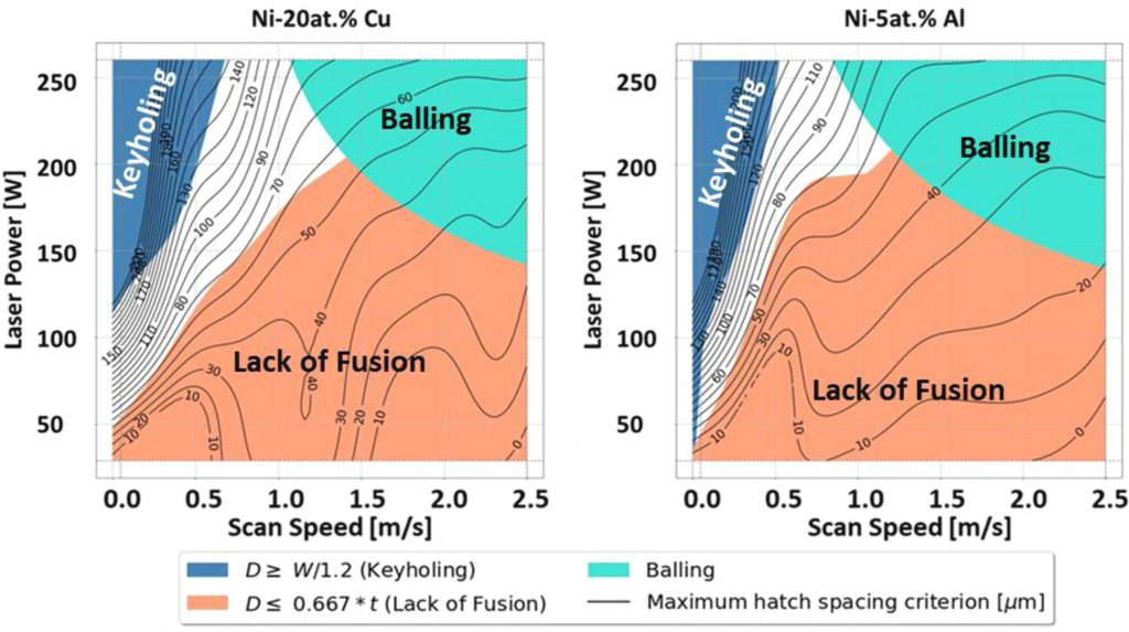 The team's LPBF process parameter maps with finalized selections of keyholing criteria.