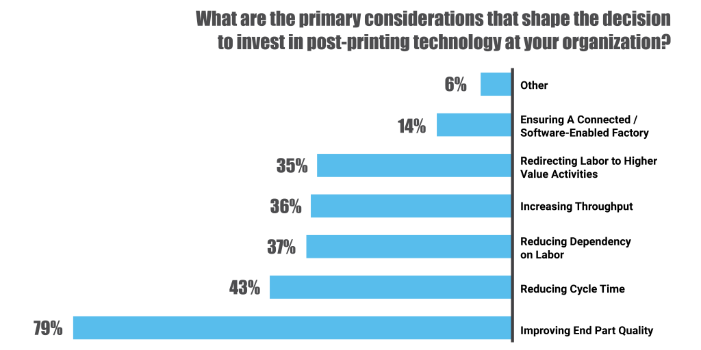 A graph depicting the most common reasons for adopting post-processing technologies according to PostProcess' 2020 survey.