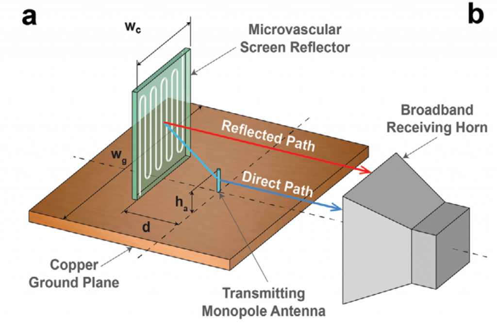 The experimental setup for testing the EM properties of the 3D printed metamaterial. Image via NC State University.