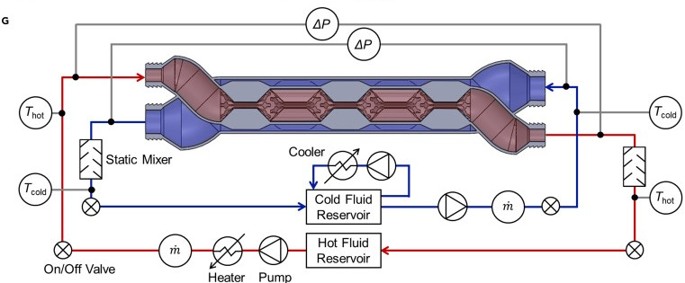 The heat exchanger's internal structure and surrounding systems. Image via University of Illinois.