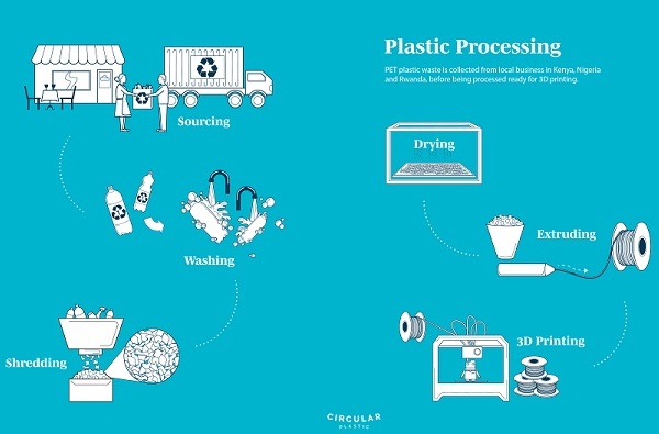 The researchers' proposed plastic recycling and 3D printing method.