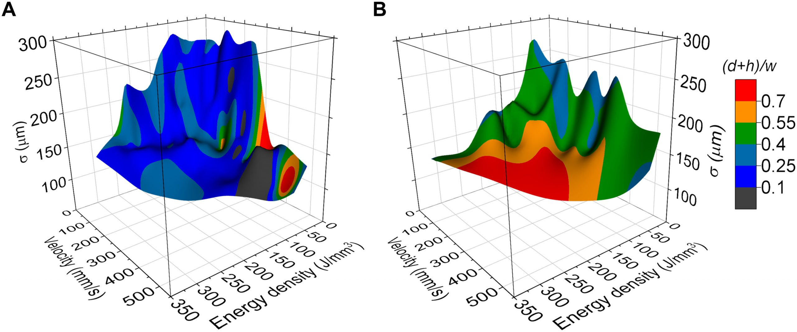Effect of beam shaping on melt pool dimensions (A - Gaussian beam, B - Bessel beam). Image via Science Advances.