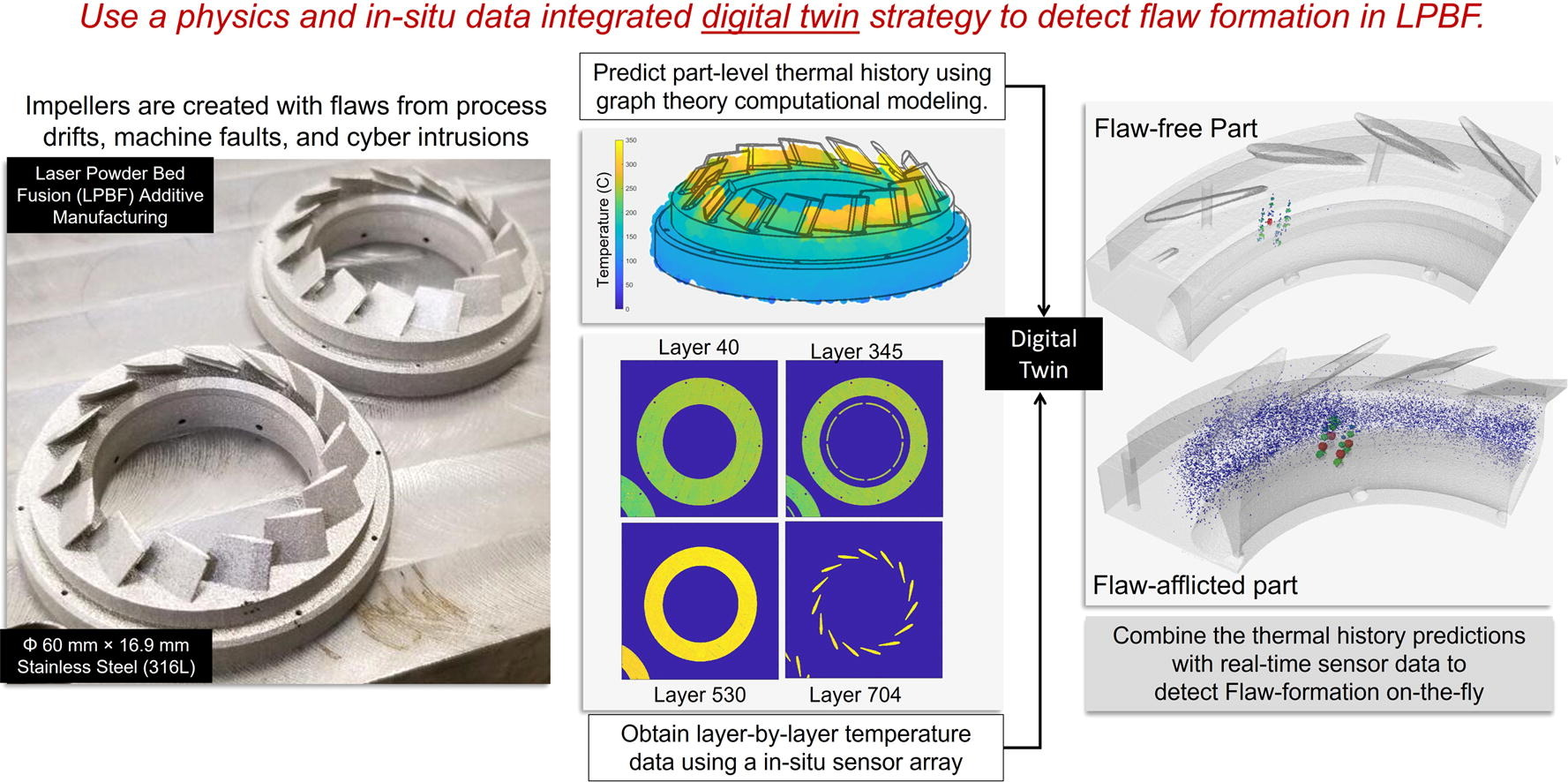 The researchers' physics and data integrated digital twin strategy. Image via Materials & Design.