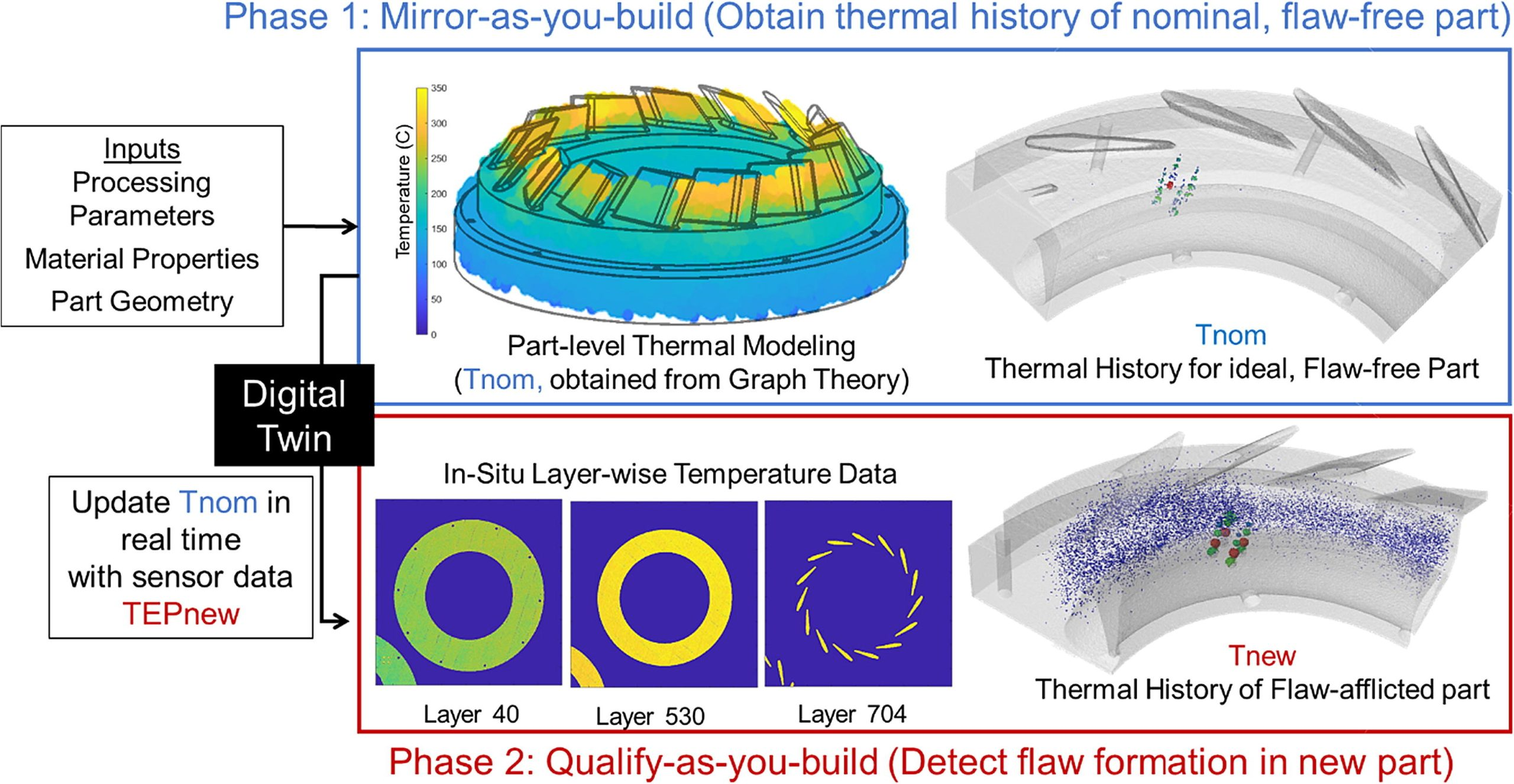 The concept of the digital twin applied to practical impeller-shaped parts. Image via Materials & Design.