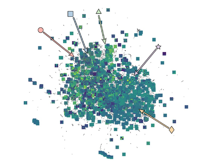 An illustration of the neural network showing symmetry-aware image similarity from a database of over 25,000 piezoresponse force microscopy images. Image via Lehigh University.