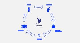Roboze's circular economy model. Image via Roboze.