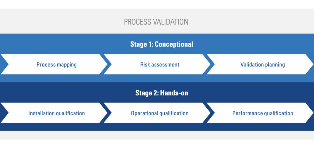 TÜV SÜD's process validation workflow.