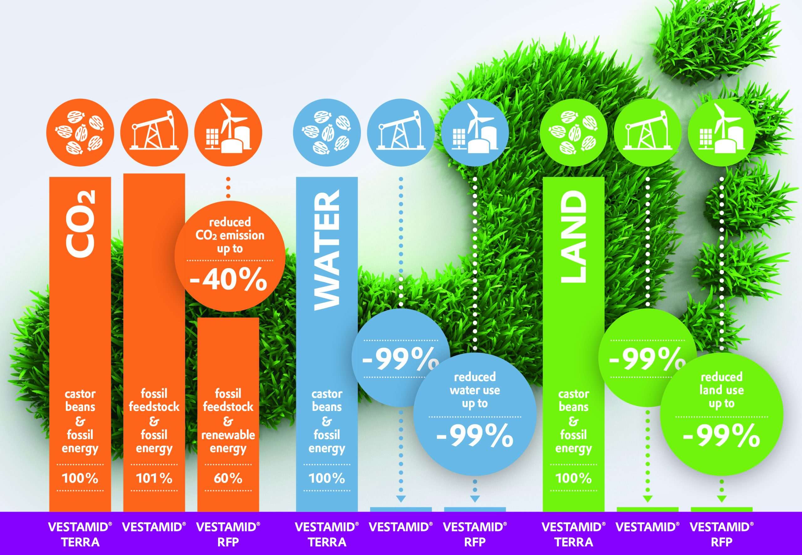 Comparison of the CO2 footprint, water consumption and land use of conventionally produced polyamide 12, biobased long-chain polyamides and with biomethane-produced PA12. Image via Evonik.