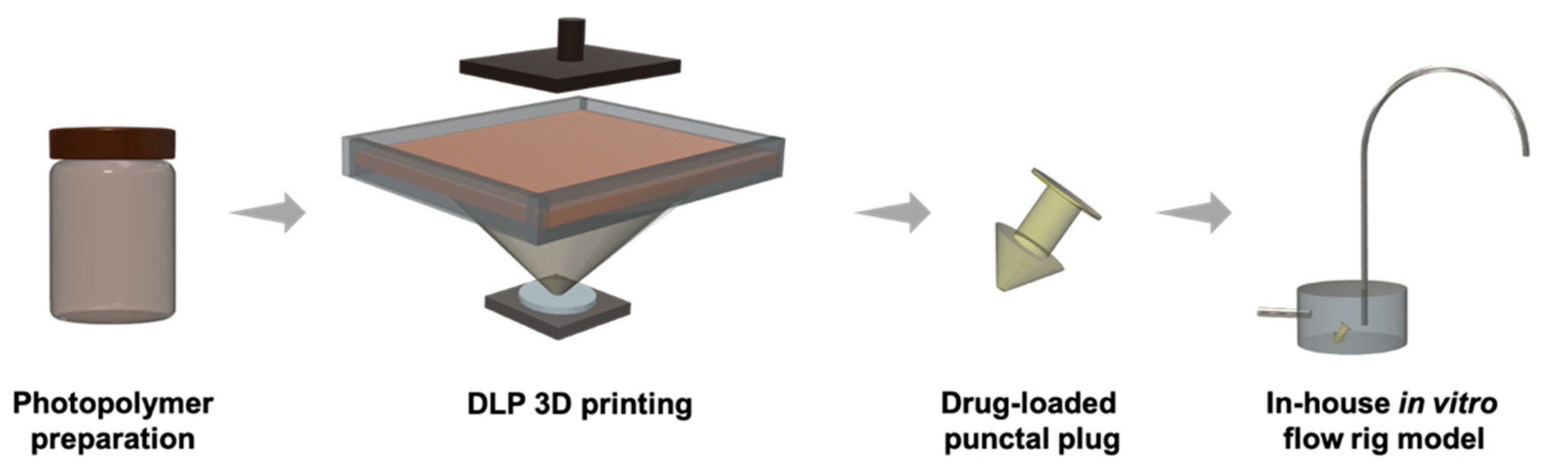 The DLP 3D printing process and in-house flow rig model for in vitro dissolution studies. Image via MDPI.