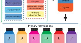 The six 3D printable inks identified by the MIT researchers via testing.